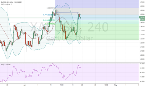 XAUUSD: Gold look to sell