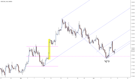 "GBPCAD: Possible ""C"" pivot formed in GBPCAD"