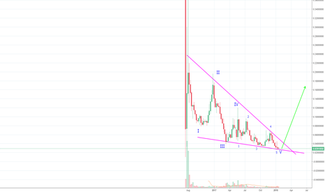 ETCETH: Ethereum Classic Swing Trade