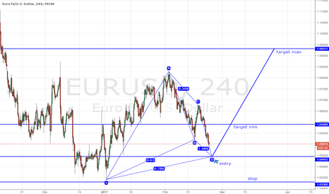 EURUSD: Eurusd 4h Gartley