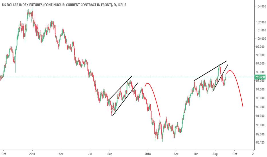 DX1!: US Dollar Index Futures