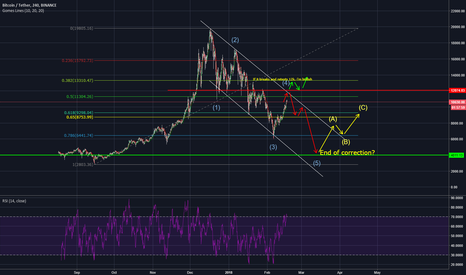 BTCUSDT: BTC TO 4k ?
