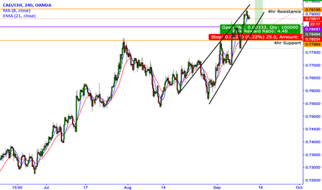 CADCHF: CAD/CHF-still room to the upside?