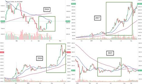 BTCUSD: Bitcoin: The April Bullish wave theory.