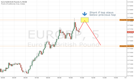 EURGBP: EG short scalp based on Pivots
