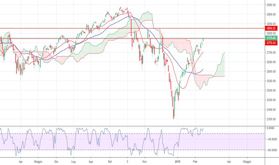 SPX: S&P tic tac, tic tac, tic tac...