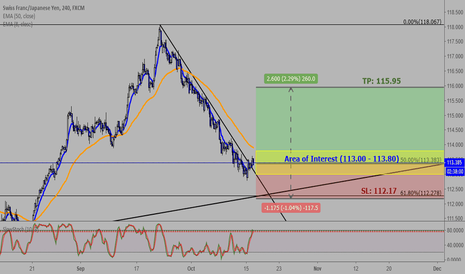 CHFJPY: CHFJPY (H4): Retracement (Long) Likely to Happen