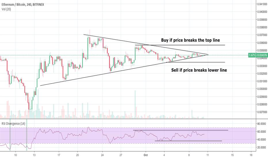 ETHBTC: ETH Symmetrical Triangle