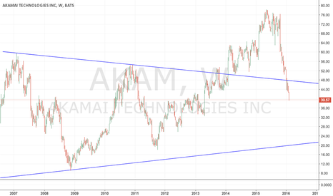AKAM: AKAM - Short on any rise towards 47.