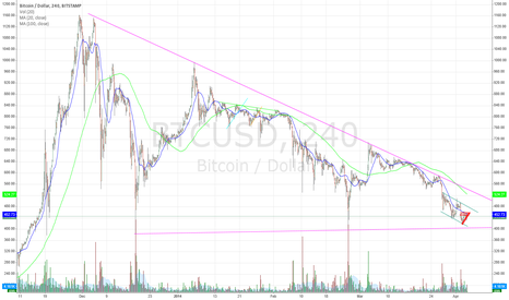BTCUSD: The longer view