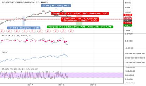 CMCSA: #CMCSA #stock #short