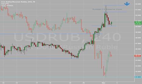 USDRUB: Ruble Vs Oil