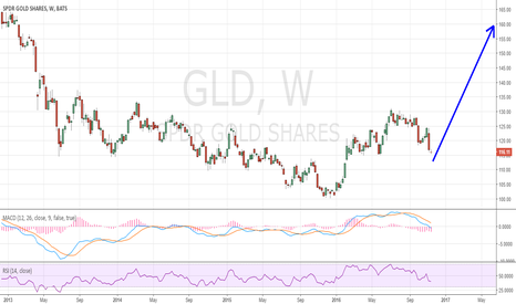 GLD: This is the long term gold/silver path