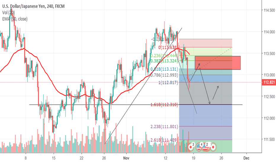 USDJPY: USDJPY SHORTING OF THE FIB RETRACEMENT