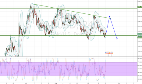XAUUSD: Gold Bearish outlook