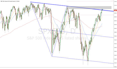 SPX500: S&P 500 is at resistance