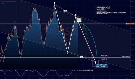XAUUSD: XAUUSD AB=CD Completion Leg C to Leg D