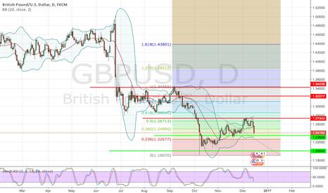 GBPUSD: GBP/USD falling inside minor c -Wave