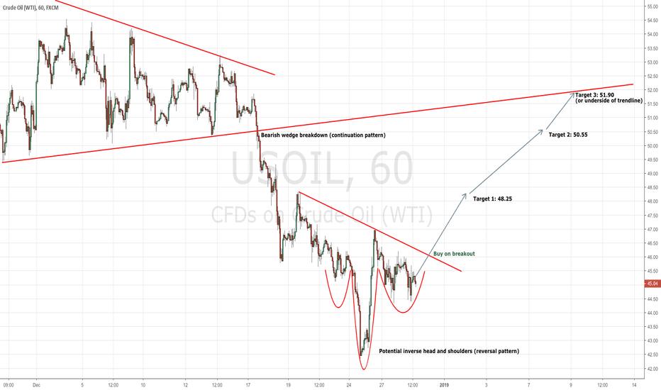 USOIL: Oil's Potential Reversal Pattern