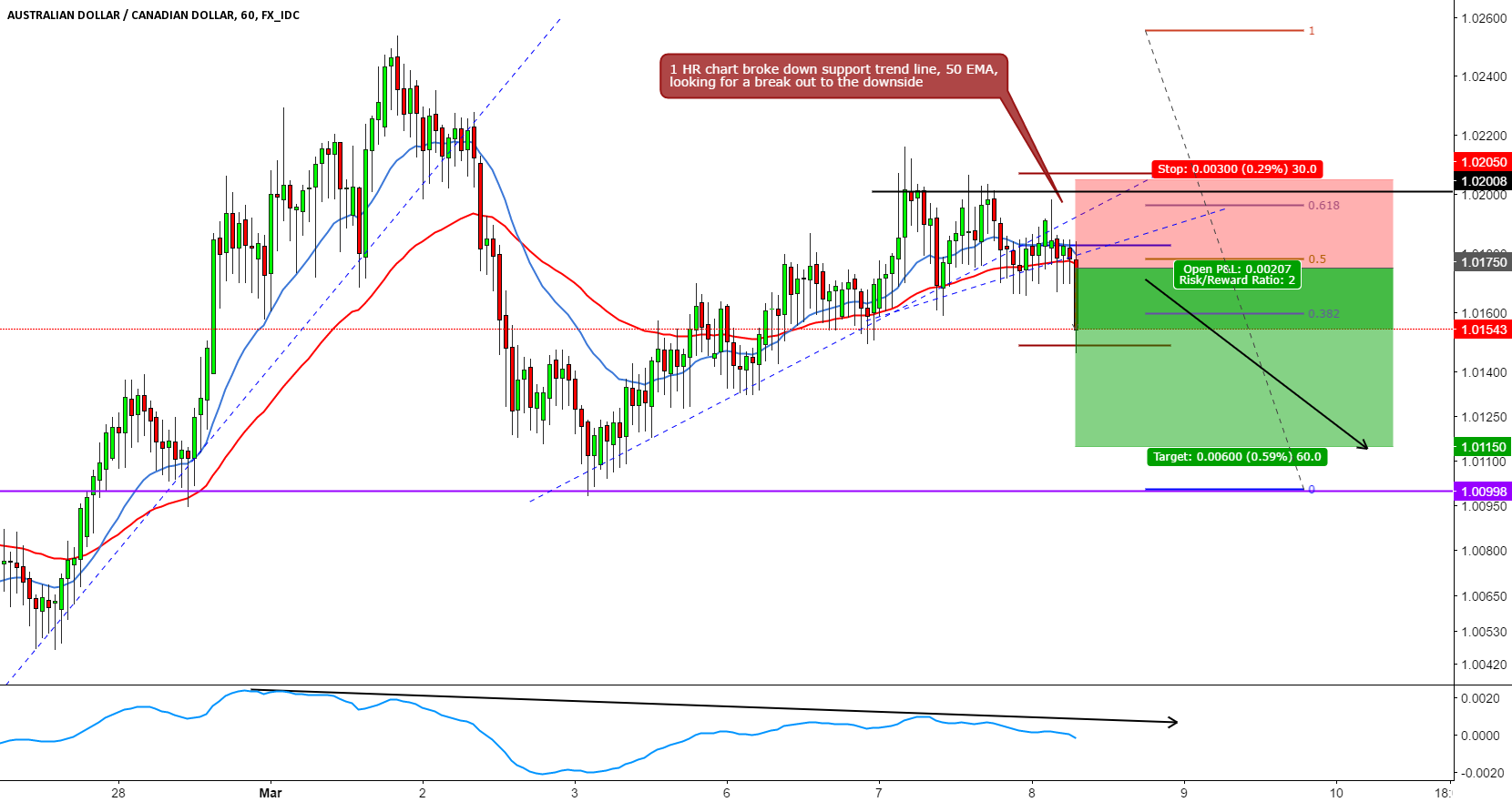 AUDCAD SHORT INTRADAY BREAK OUT TRADE SETUP