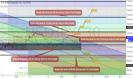 USDJPY: USDJPY Trading Plan on M30