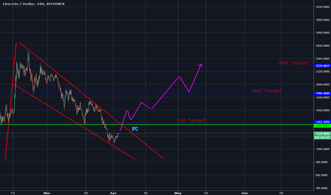 LTCUSD: I can smell the BULLISH momentum!