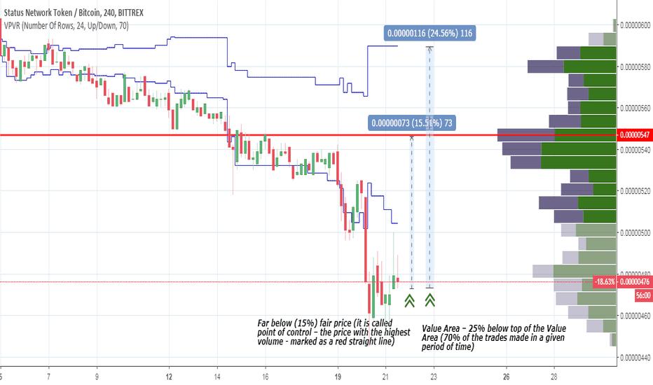 SNTBTC: SNT – Status – lowest level since Dec 2017 – buy opportunity