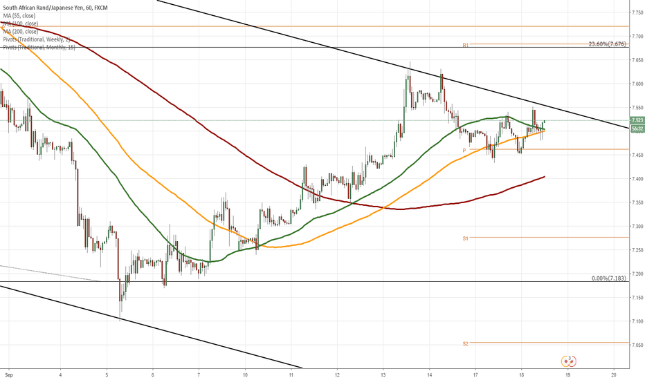 ZARJPY: ZAR/JPY 1H Chart: Pair shows signals of reversal