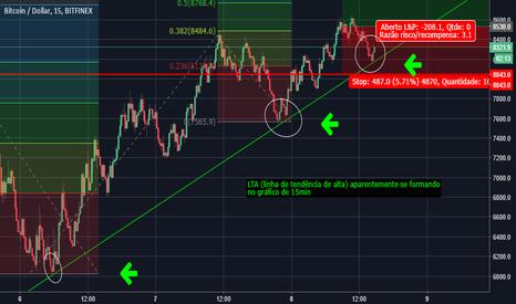 BTCUSD: Bitcoin com LTA (linha de tendência de alta) formando
