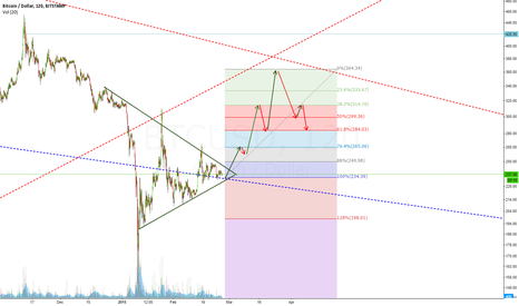 BTCUSD: Long scenario- Possible move back up to long term downtrend line