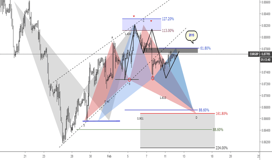 EURGBP: EURGBP Need to Complete The Patterns