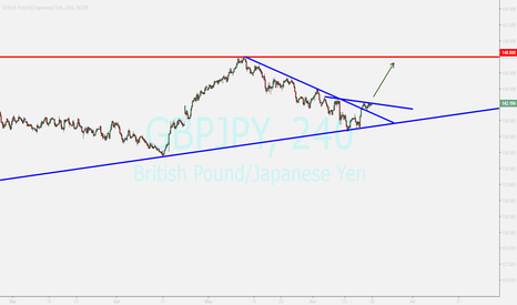 GBPJPY: gbpjpy...buy after breakout