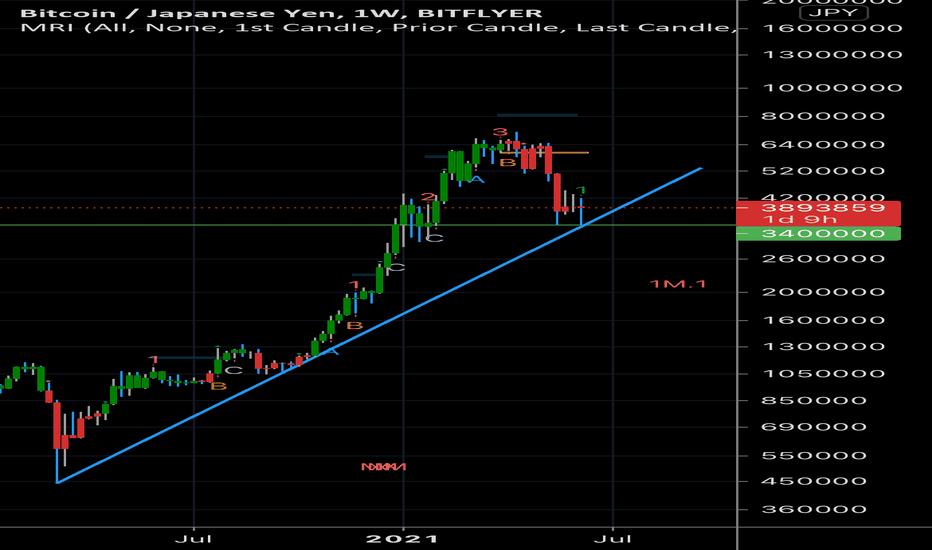 bitcoin yen chart