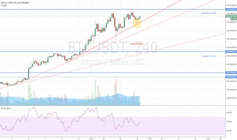BTCUSDT: Bitcoin Buy Signal