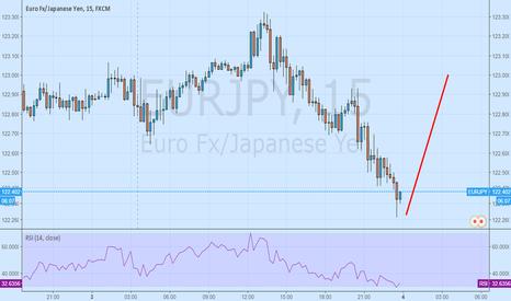 EURJPY: eurjpy in bullish trend