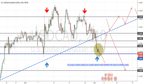 USDCAD: USD.CAD long Signal at current Support level