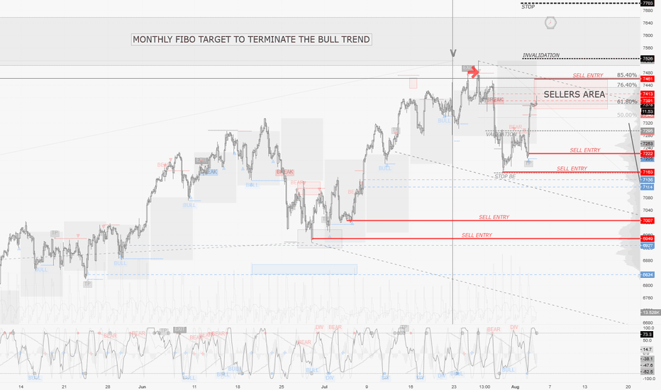 NAS100: NASDAQ / 2H : Timing to speculate on a long term top on Techs..
