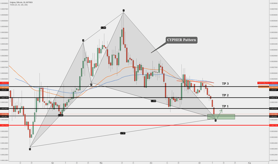 ENGBTC: ENG (Enigma) Profit Opportunity!