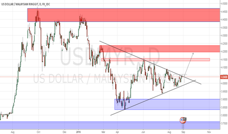 USDMYR: Snap election direction ?