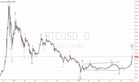 BTCUSD: Bitcoin bearish EW count to watch out for before jumping all in