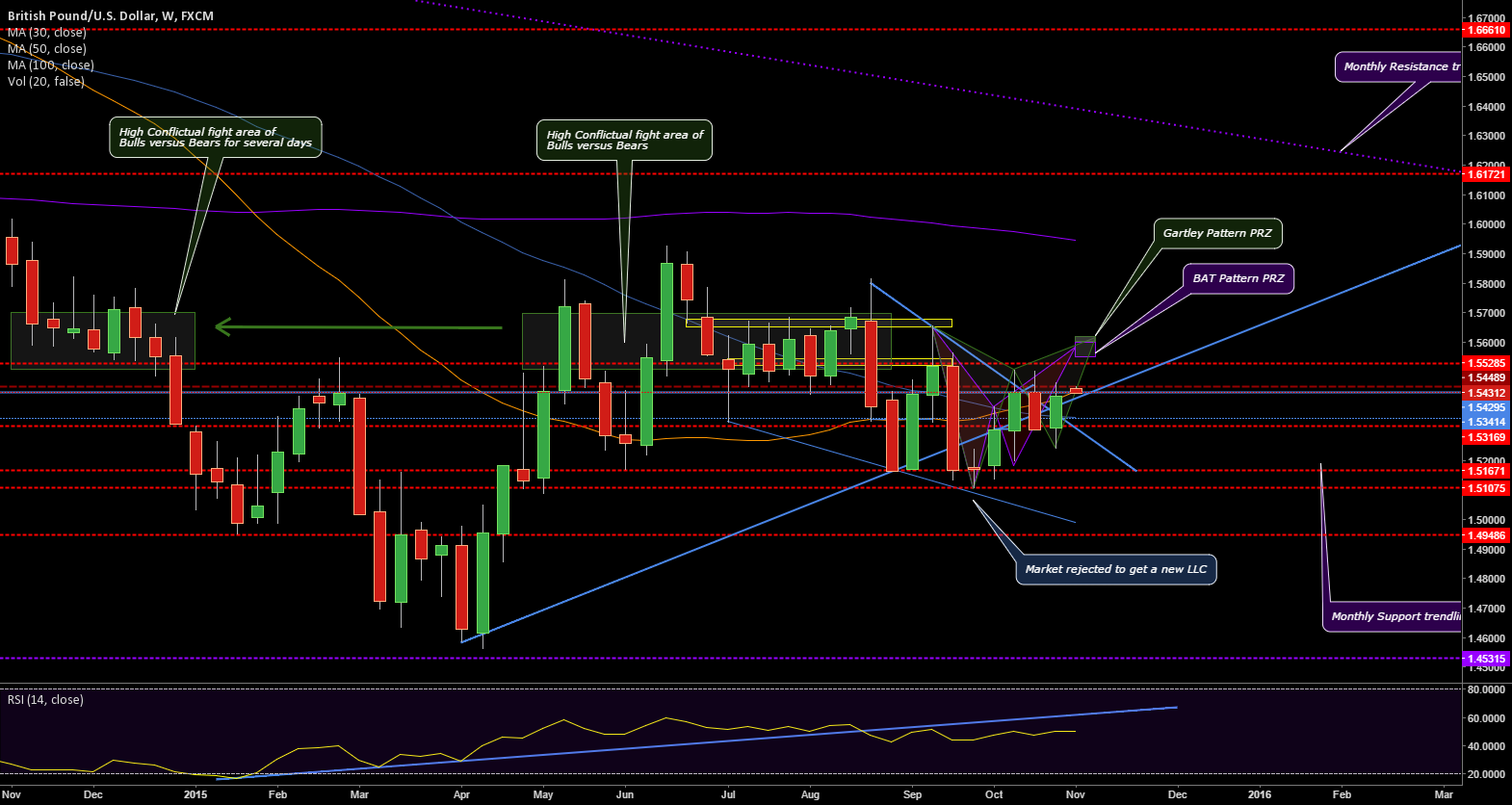 Gartley and Bat Pattern preparing to bounce ?