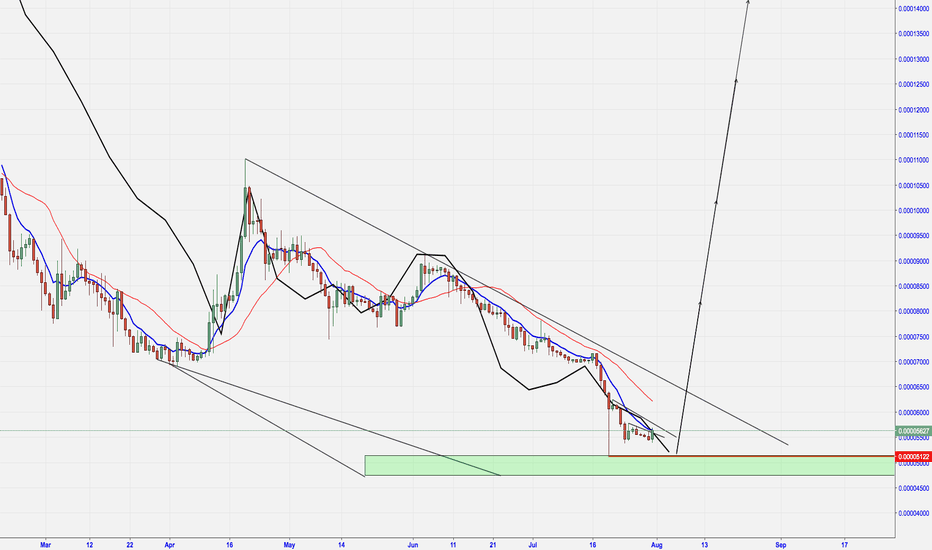 XRPBTC: XRP - FOLLOWING LAST YEARS CORRECTION PERFECTLY