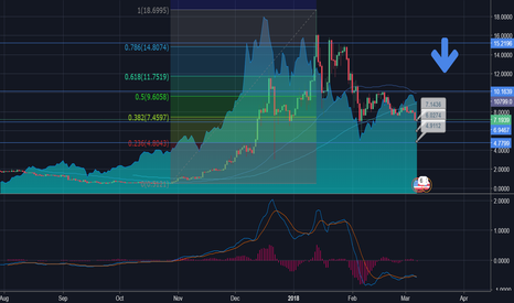 EOSUSD: EOS/USD Is Showing Bear Signs 200% + ROI