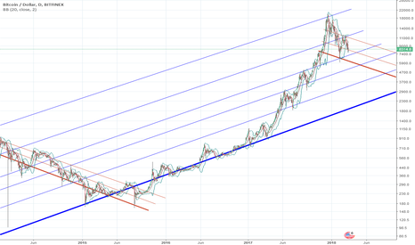 BTCUSD: BTC Gartner hype cycles