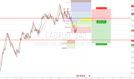 CADAUD: CADAUD SHORT IDEA