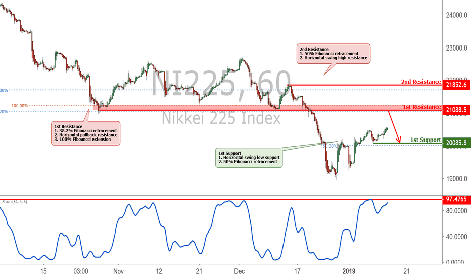 NI225: Nikkei Approaching resistance, potential drop!