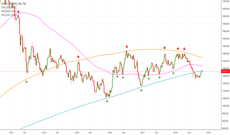 GOLD: GOLD.... Attendere rottura media 600 weekly