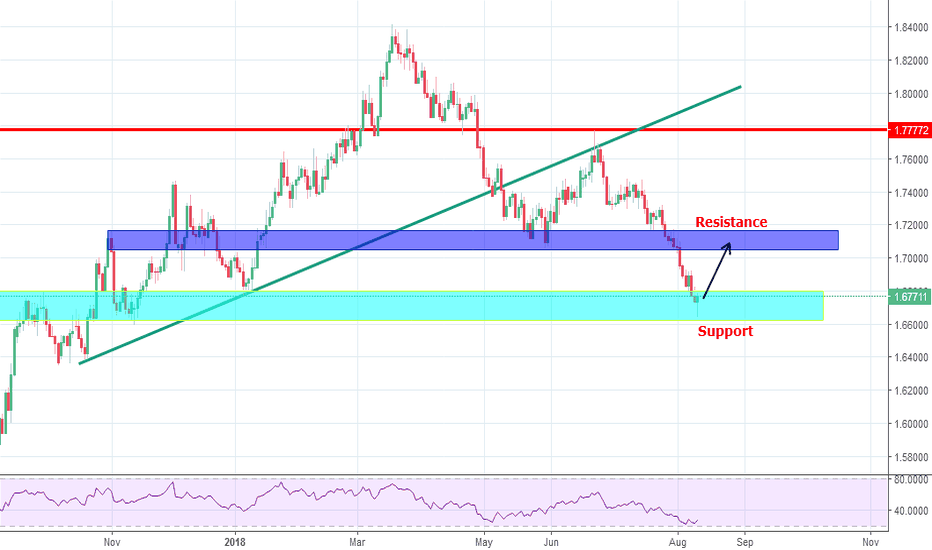 GBPCAD: GBPCAD Goes up for next resistance level