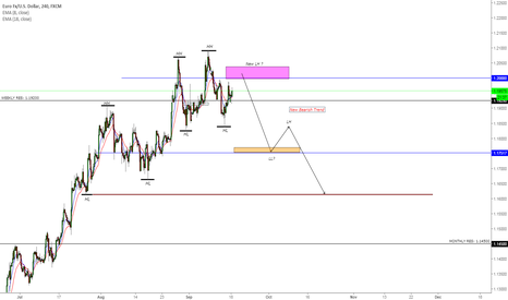 EURUSD: EURUSD new bearish trend