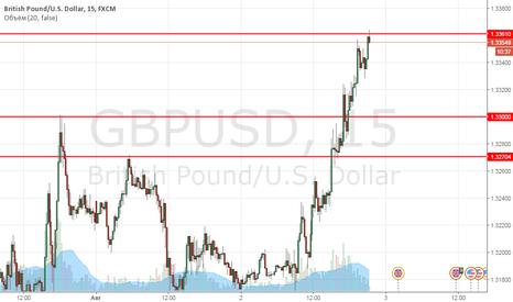 GBPUSD: GBPUSD краткосрочная продажа 1,3360